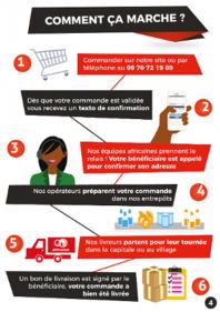 Afrimarket e commerce dispora afrique Comment a marche