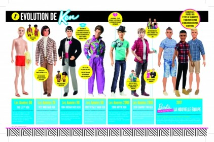 Barbie poupee Fashionistas KenTimeline FR