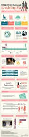 instant Fashion week infographic FR