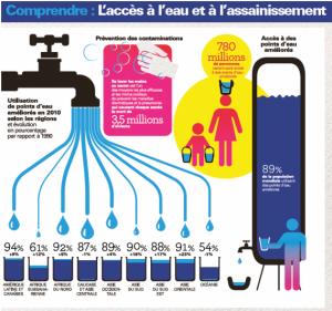 nuit de leau unicef infographie Agir eau assainissement